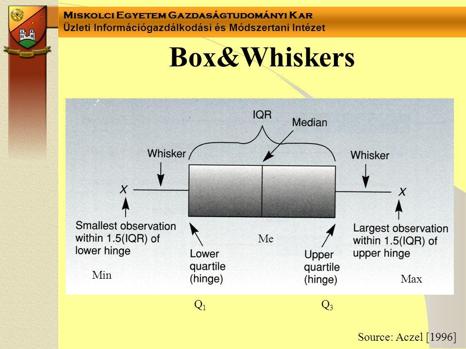 Box&Whiskers Me Min Max Q1 Q3 Source: Aczel [1996]